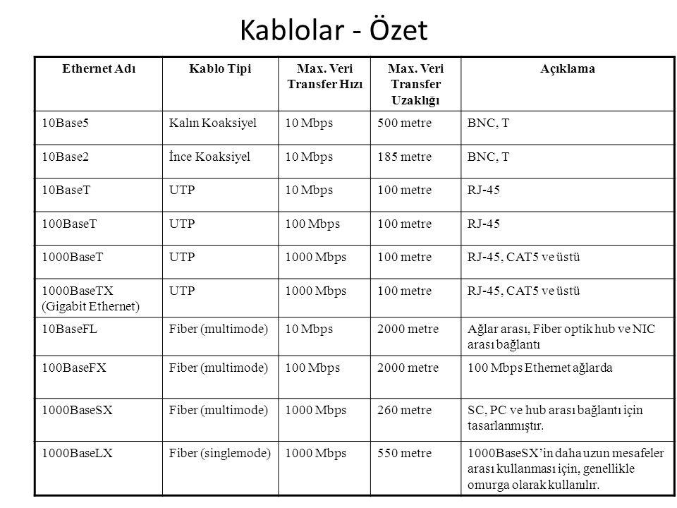 Kablolar - Özet Ethernet AdıKablo TipiMax. Veri Transfer Hızı Max. Veri Transfer Uzaklığı Açıklama 10Base5Kalın Koaksiyel10 Mbps500 metreBNC, T 10Base