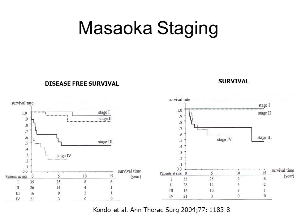 Masaoka Staging DISEASE FREE SURVIVAL SURVIVAL Kondo et al. Ann Thorac Surg 2004;77: 1183-8
