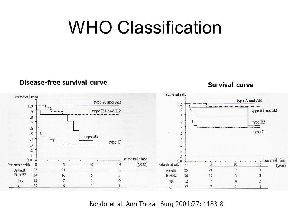 WHO Classification Disease-free survival curve Survival curve Kondo et al. Ann Thorac Surg 2004;77: 1183-8