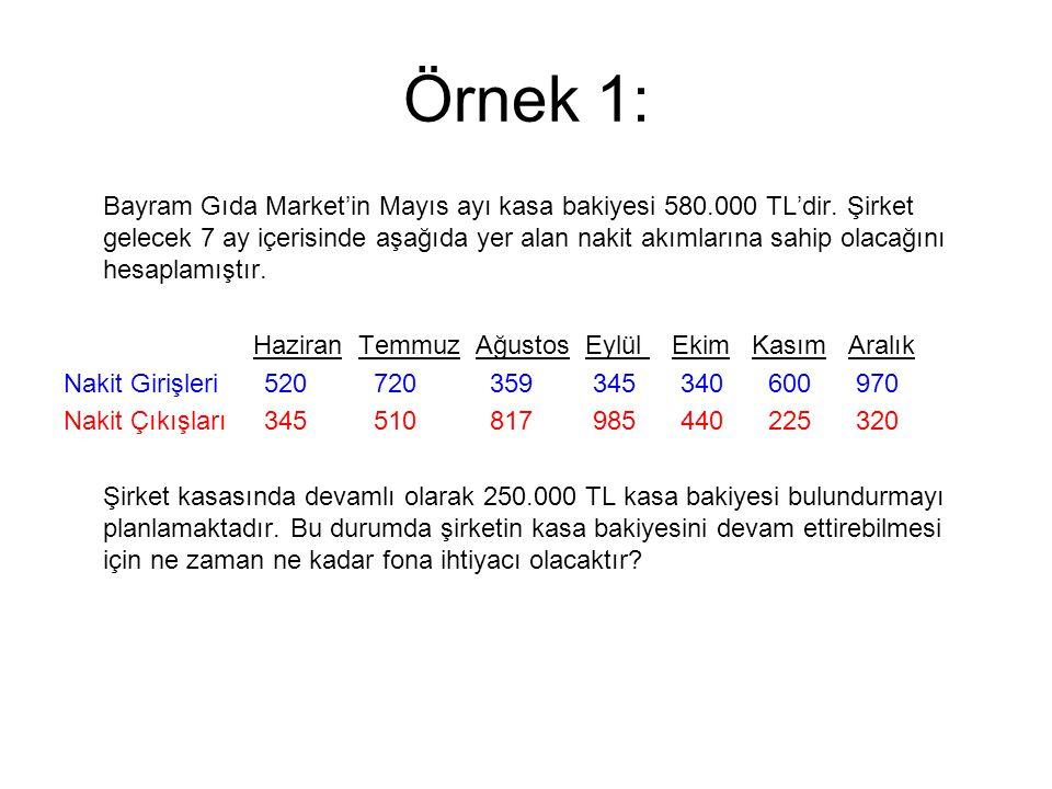 Örnek 1: Bayram Gıda Market'in Mayıs ayı kasa bakiyesi 580.000 TL'dir. Şirket gelecek 7 ay içerisinde aşağıda yer alan nakit akımlarına sahip olacağın