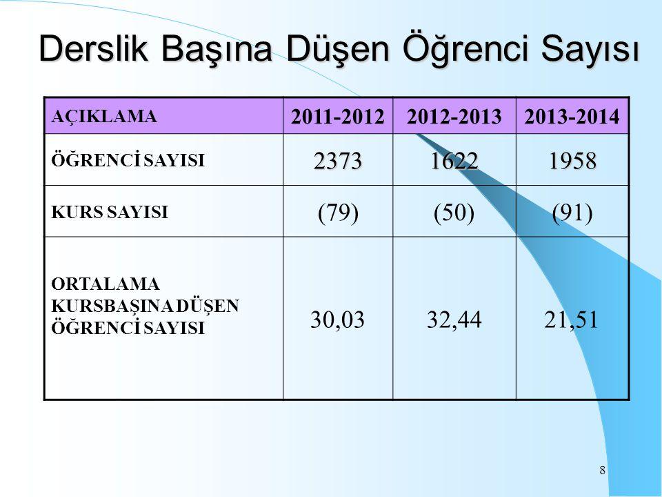 8 Derslik Başına Düşen Öğrenci Sayısı AÇIKLAMA 2011-20122012-20132013-2014 ÖĞRENCİ SAYISI237316221958 KURS SAYISI (79)(50)(91) ORTALAMA KURSBAŞINA DÜŞEN ÖĞRENCİ SAYISI 30,0332,4421,51