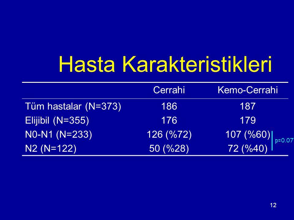 12 Hasta Karakteristikleri p=0.07 CerrahiKemo-Cerrahi Tüm hastalar (N=373) Elijibil (N=355) N0-N1 (N=233) N2 (N=122) 186 176 126 (%72) 50 (%28) 187 17