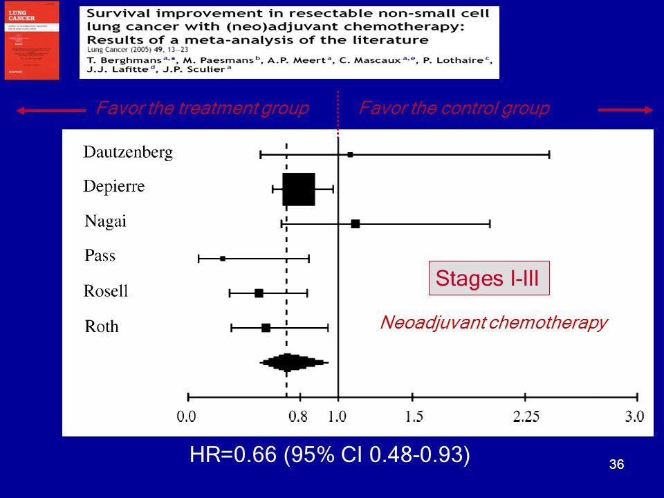 36 HR=0.66 (95% CI 0.48-0.93) Stages I-III Neoadjuvant chemotherapy Favor the treatment groupFavor the control group