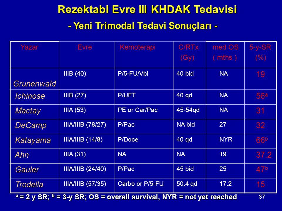 37 a = 2 y SR; b = 3-y SR; OS = overall survival, NYR = not yet reached Yazar Evre Kemoterapi C/RTx (Gy) med OS ( mths ) 5-y-SR (%) Grunenwald IIIB (4