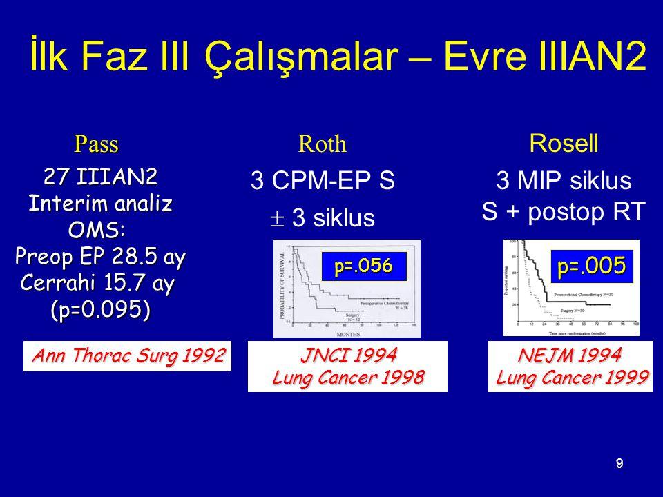9 İlk Faz III Çalışmalar – Evre IIIAN2 Roth 3 CPM-EP S  3 siklus Rosell 3 MIP siklus S + postop RTPass 27 IIIAN2 Interim analiz OMS: Preop EP 28.5 ay
