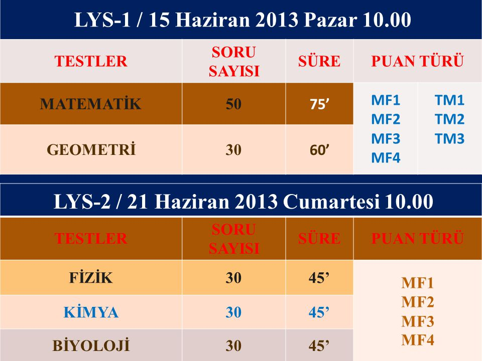 LYS-1 / 15 Haziran 2013 Pazar 10.00 TESTLER SORU SAYISI SÜREPUAN TÜRÜ MATEMATİK50 75' MF1 MF2 MF3 MF4 TM1 TM2 TM3 GEOMETRİ30 60' LYS-2 / 21 Haziran 20