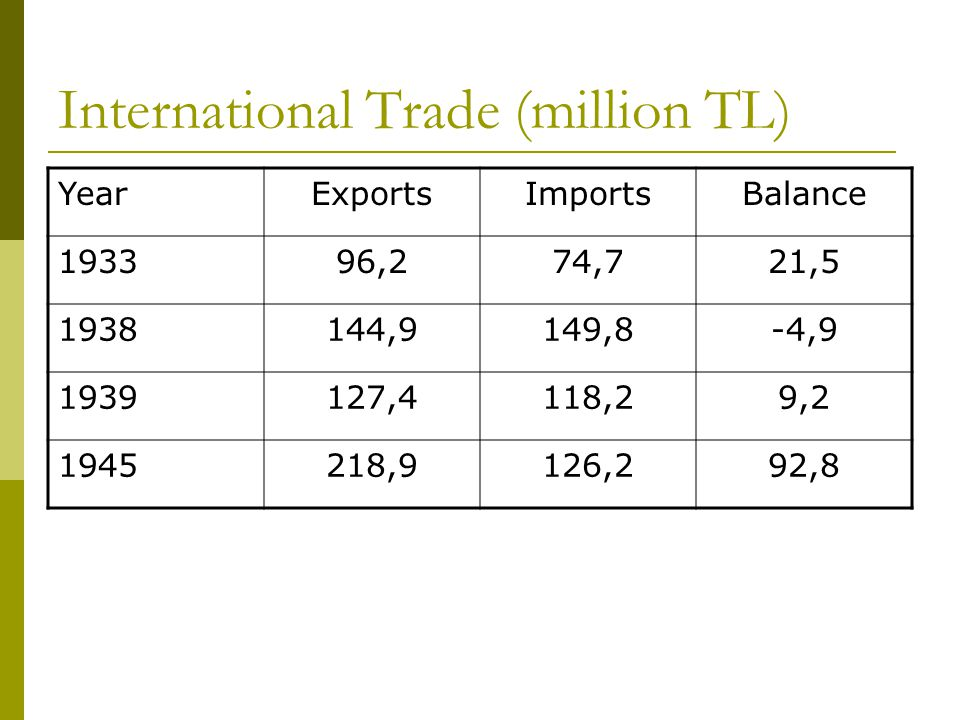 International Trade (million TL) YearExportsImportsBalance 193396,274,721,5 1938144,9149,8-4,9 1939127,4118,29,2 1945218,9126,292,8