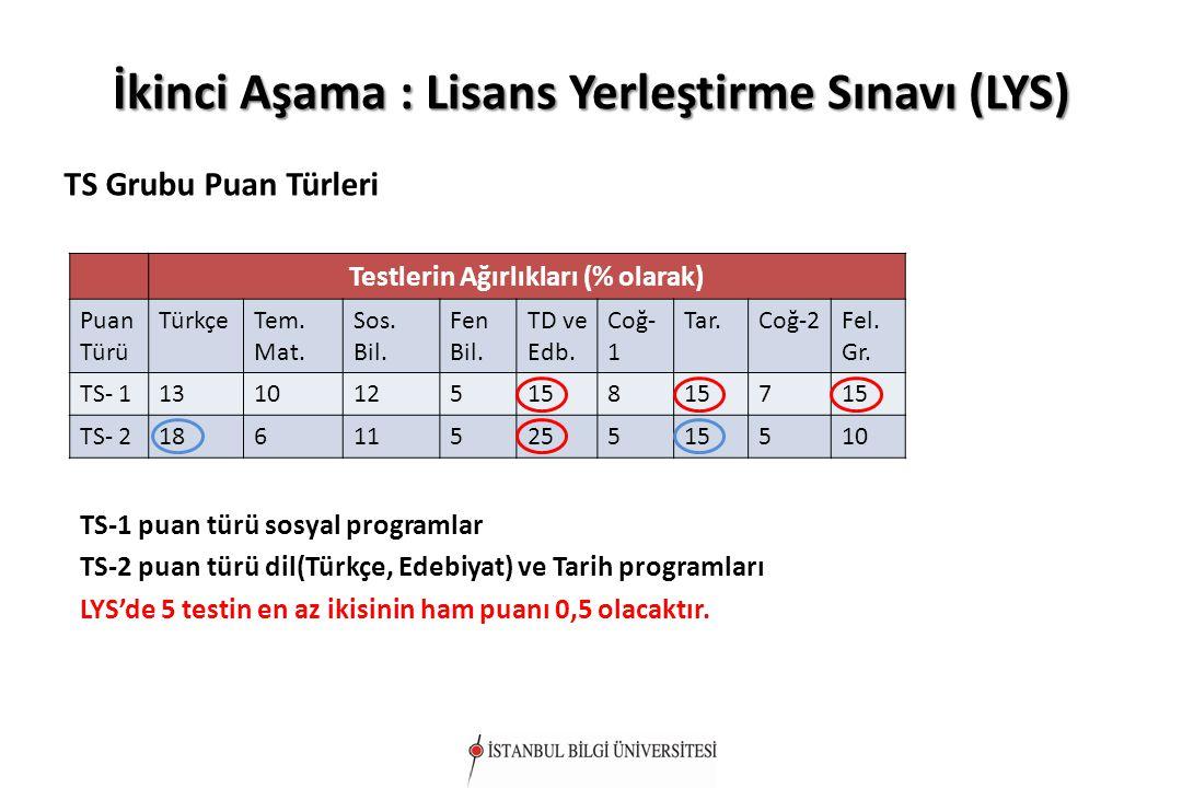 İkinci Aşama : Lisans Yerleştirme Sınavı (LYS) TS Grubu Puan Türleri Testlerin Ağırlıkları (% olarak) Puan Türü TürkçeTem. Mat. Sos. Bil. Fen Bil. TD