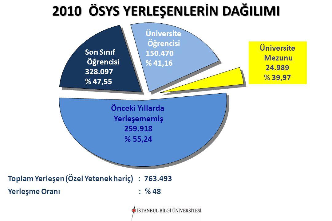 Önceki Yıllarda Yerleşememiş 259.918 % 55,24 2010 ÖSYS YERLEŞENLERİN DAĞILIMI Toplam Yerleşen (Özel Yetenek hariç) : 763.493 Yerleşme Oranı : % 48 Üni