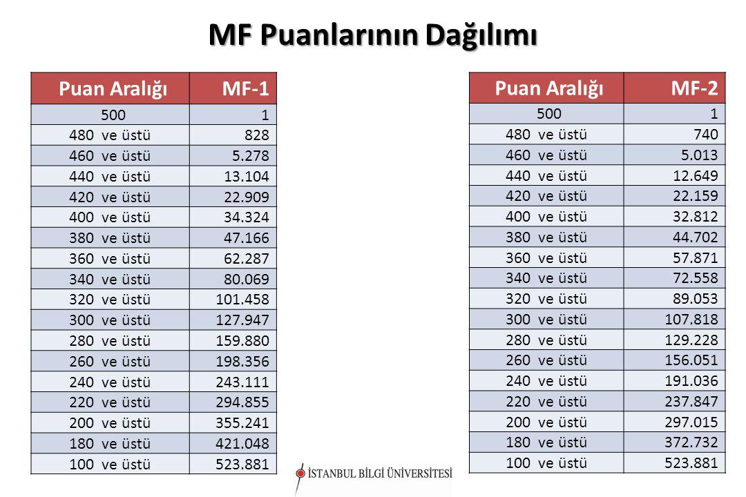 MF Puanlarının Dağılımı Puan AralığıMF-1 5001 480 ve üstü828 460 ve üstü5.278 440 ve üstü13.104 420 ve üstü22.909 400 ve üstü34.324 380 ve üstü47.166