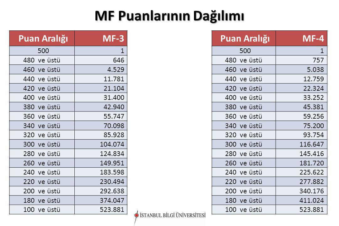 MF Puanlarının Dağılımı Puan AralığıMF-3 5001 480 ve üstü646 460 ve üstü4.529 440 ve üstü11.781 420 ve üstü21.104 400 ve üstü31.400 380 ve üstü42.940