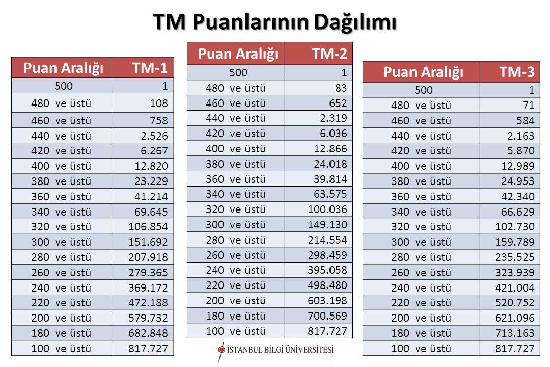Puan AralığıTM-1 5001 480 ve üstü108 460 ve üstü758 440 ve üstü2.526 420 ve üstü6.267 400 ve üstü12.820 380 ve üstü23.229 360 ve üstü41.214 340 ve üst