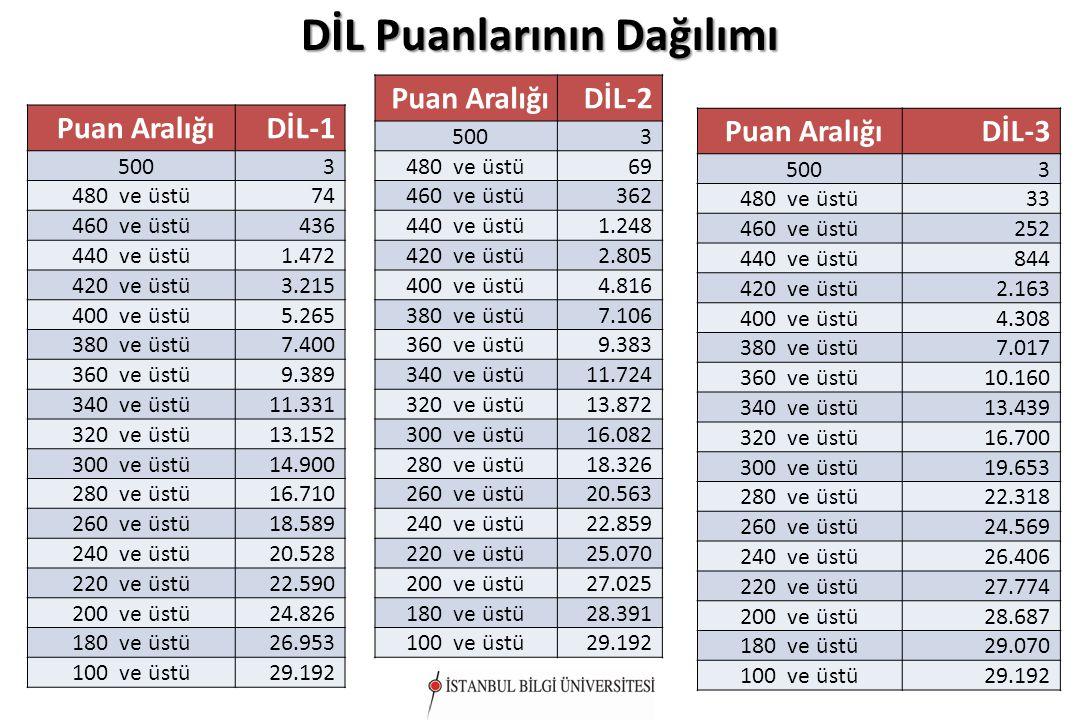 DİL Puanlarının Dağılımı Puan AralığıDİL-1 5003 480 ve üstü74 460 ve üstü436 440 ve üstü1.472 420 ve üstü3.215 400 ve üstü5.265 380 ve üstü7.400 360 v