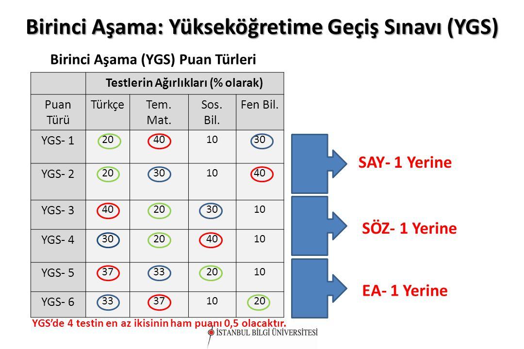 Birinci Aşama: Yükseköğretime Geçiş Sınavı (YGS) Testlerin Ağırlıkları (% olarak) Puan Türü TürkçeTem. Mat. Sos. Bil. Fen Bil. YGS- 1 20401030 YGS- 2