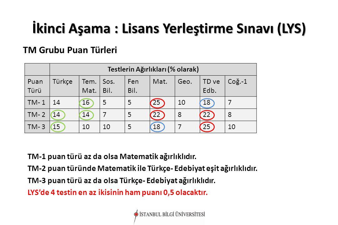 İkinci Aşama : Lisans Yerleştirme Sınavı (LYS) TM Grubu Puan Türleri Testlerin Ağırlıkları (% olarak) Puan Türü TürkçeTem. Mat. Sos. Bil. Fen Bil. Mat