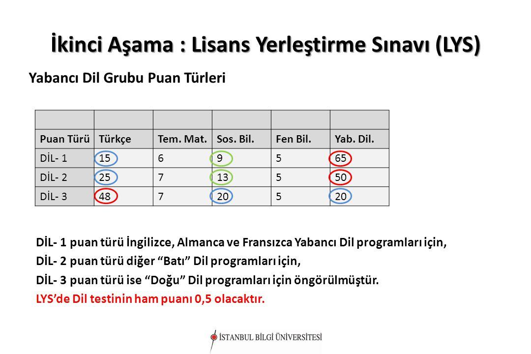 İkinci Aşama : Lisans Yerleştirme Sınavı (LYS) Yabancı Dil Grubu Puan Türleri Puan TürüTürkçeTem. Mat.Sos. Bil.Fen Bil.Yab. Dil. DİL- 11569565 DİL- 22