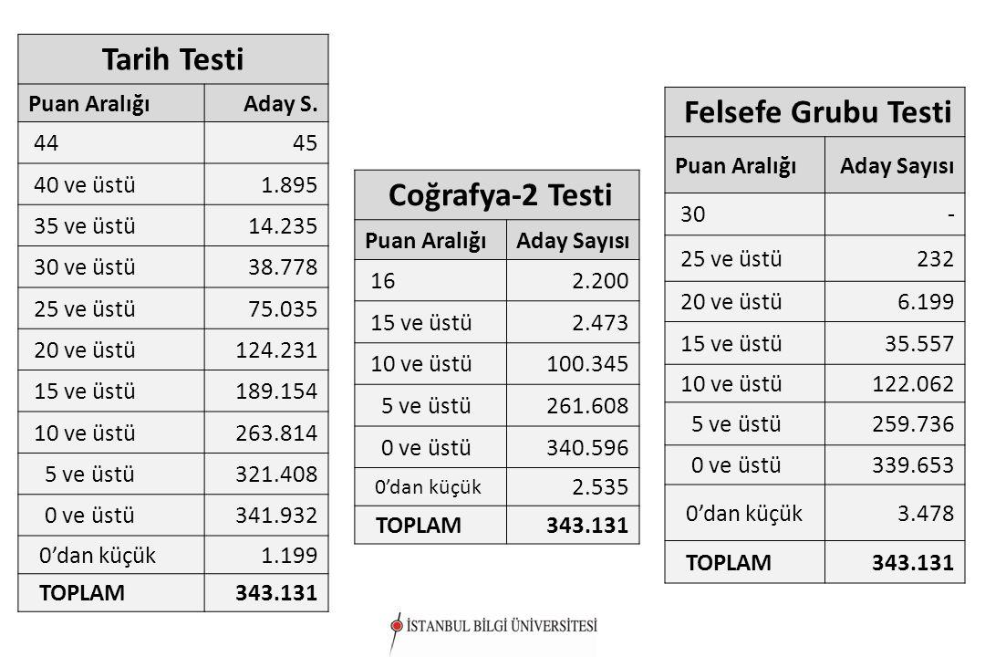 Coğrafya-2 Testi Puan AralığıAday Sayısı 162.200 15 ve üstü2.473 10 ve üstü100.345 5 ve üstü261.608 0 ve üstü340.596 0'dan küçük 2.535 TOPLAM343.131 T