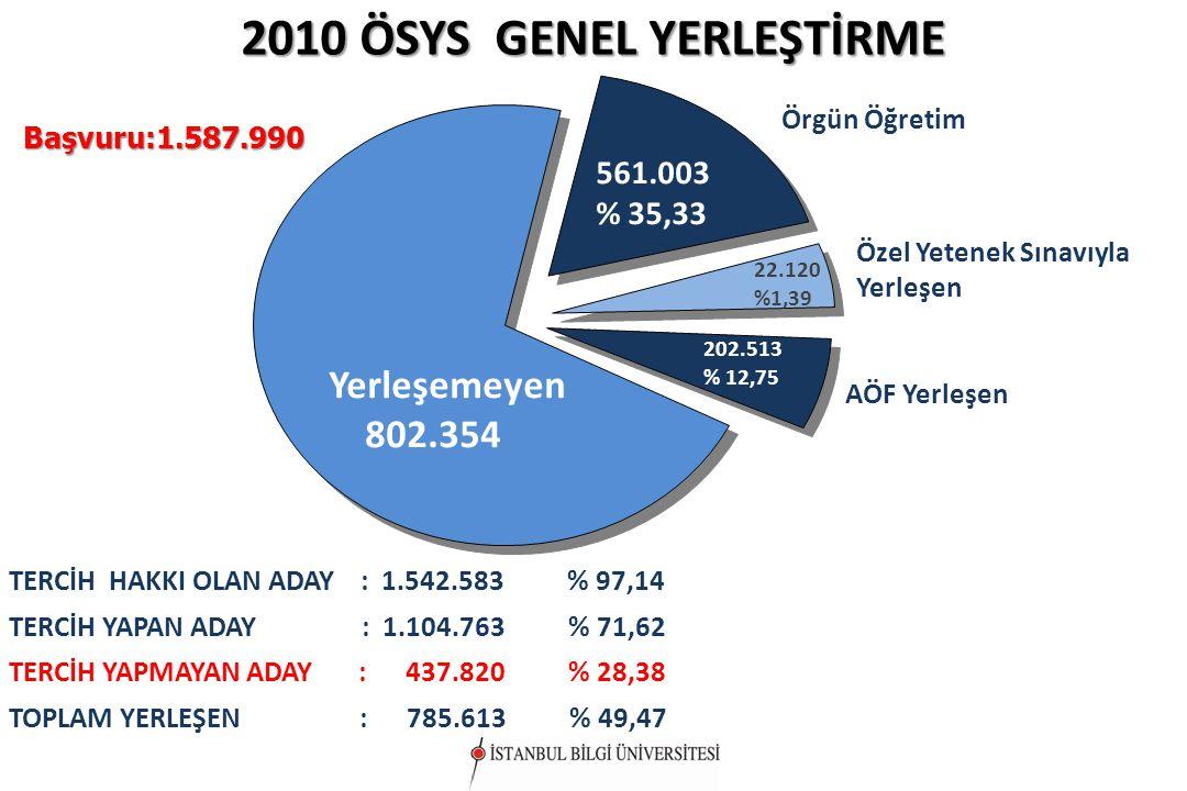 2010 ÖSYS GENEL YERLEŞTİRME TERCİH HAKKI OLAN ADAY : 1.542.583 % 97,14 TERCİH YAPAN ADAY : 1.104.763 % 71,62 TERCİH YAPMAYAN ADAY : 437.820 % 28,38 TO