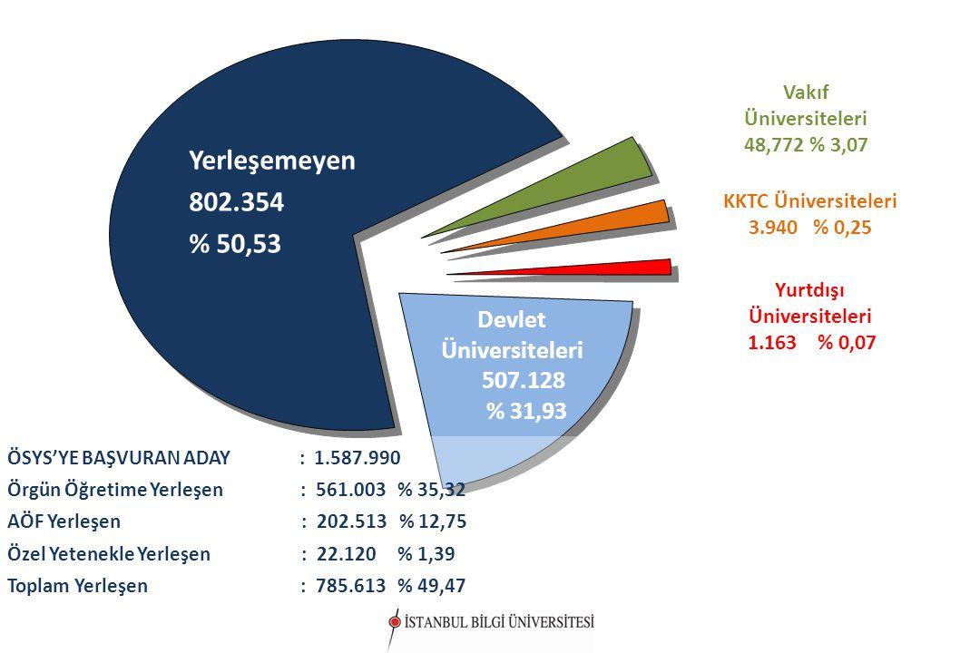 2010 ÖSYS GENEL YERLEŞTİRME SONUÇLARI ÖSYS'YE BAŞVURAN ADAY : 1.587.990 Örgün Öğretime Yerleşen : 561.003 % 35,32 AÖF Yerleşen : 202.513 % 12,75 Özel Yetenekle Yerleşen : 22.120 % 1,39 Toplam Yerleşen : 785.613 % 49,47 Devlet Üniversiteleri 507.128 % 31,93 Yerleşemeyen 802.354 % 50,53 Yerleşemeyen 802.354 % 50,53 KKTC Üniversiteleri 3.940 % 0,25 Yurtdışı Üniversiteleri 1.163 % 0,07 Vakıf Üniversiteleri 48,772 % 3,07