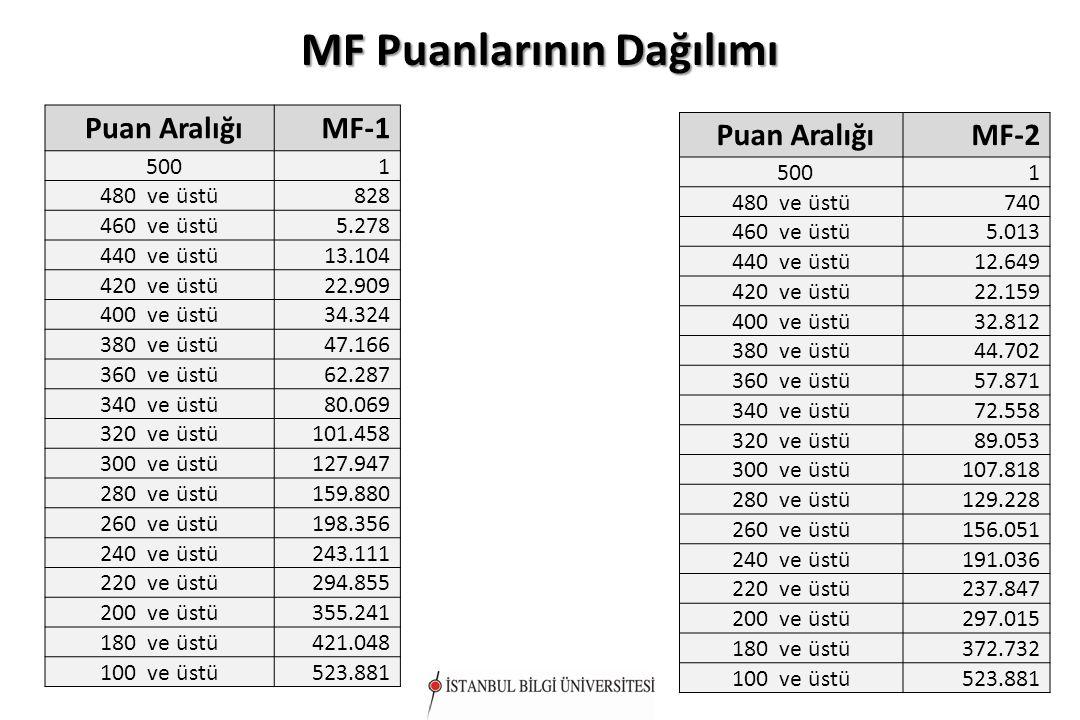 MF Puanlarının Dağılımı Puan AralığıMF-1 5001 480 ve üstü828 460 ve üstü5.278 440 ve üstü13.104 420 ve üstü22.909 400 ve üstü34.324 380 ve üstü47.166 360 ve üstü62.287 340 ve üstü80.069 320 ve üstü101.458 300 ve üstü127.947 280 ve üstü159.880 260 ve üstü198.356 240 ve üstü243.111 220 ve üstü294.855 200 ve üstü355.241 180 ve üstü421.048 100 ve üstü523.881 Puan AralığıMF-2 5001 480 ve üstü740 460 ve üstü5.013 440 ve üstü12.649 420 ve üstü22.159 400 ve üstü32.812 380 ve üstü44.702 360 ve üstü57.871 340 ve üstü72.558 320 ve üstü89.053 300 ve üstü107.818 280 ve üstü129.228 260 ve üstü156.051 240 ve üstü191.036 220 ve üstü237.847 200 ve üstü297.015 180 ve üstü372.732 100 ve üstü523.881