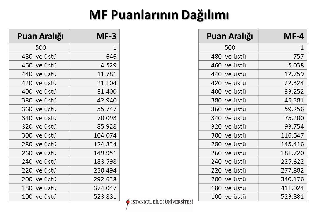 MF Puanlarının Dağılımı Puan AralığıMF-3 5001 480 ve üstü646 460 ve üstü4.529 440 ve üstü11.781 420 ve üstü21.104 400 ve üstü31.400 380 ve üstü42.940 360 ve üstü55.747 340 ve üstü70.098 320 ve üstü85.928 300 ve üstü104.074 280 ve üstü124.834 260 ve üstü149.951 240 ve üstü183.598 220 ve üstü230.494 200 ve üstü292.638 180 ve üstü374.047 100 ve üstü523.881 Puan AralığıMF-4 5001 480 ve üstü757 460 ve üstü5.038 440 ve üstü12.759 420 ve üstü22.324 400 ve üstü33.252 380 ve üstü45.381 360 ve üstü59.256 340 ve üstü75.200 320 ve üstü93.754 300 ve üstü116.647 280 ve üstü145.416 260 ve üstü181.720 240 ve üstü225.622 220 ve üstü277.882 200 ve üstü340.176 180 ve üstü411.024 100 ve üstü523.881