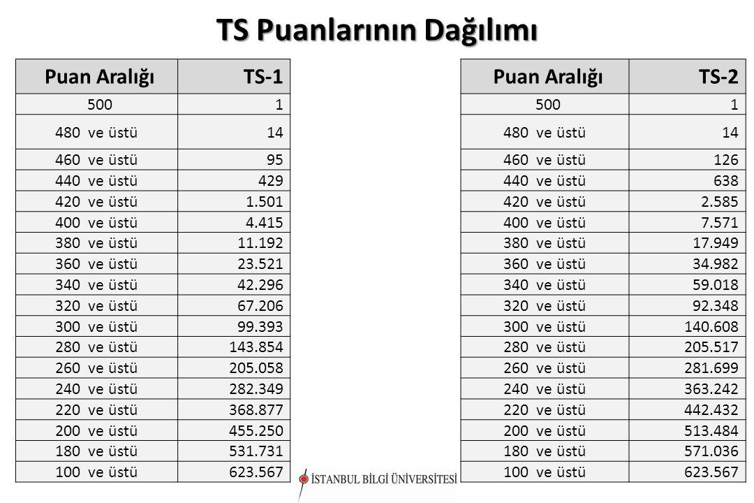 TS Puanlarının Dağılımı Puan AralığıTS-1 5001 480 ve üstü14 460 ve üstü95 440 ve üstü429 420 ve üstü1.501 400 ve üstü4.415 380 ve üstü11.192 360 ve üs