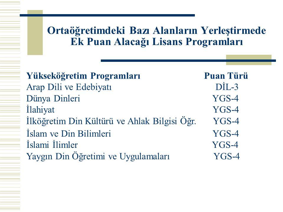 Ortaöğretimdeki Bazı Alanların Yerleştirmede Ek Puan Alacağı Lisans Programları Yükseköğretim Programları Puan Türü Arap Dili ve Edebiyatı DİL-3 Dünya
