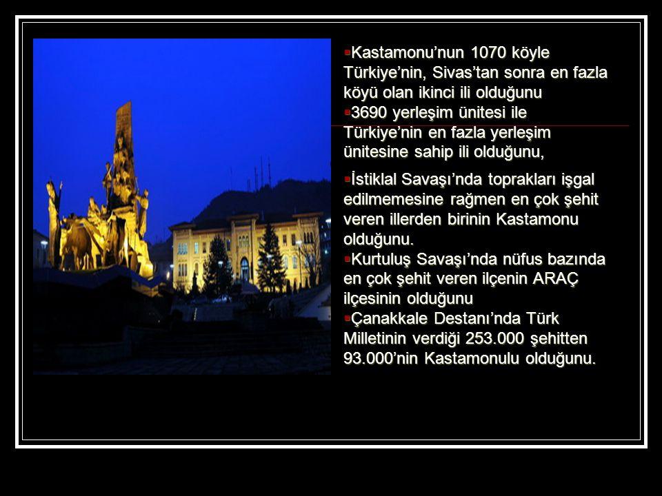  Kastamonu'nun 1070 köyle Türkiye'nin, Sivas'tan sonra en fazla köyü olan ikinci ili olduğunu  3690 yerleşim ünitesi ile Türkiye'nin en fazla yerleşim ünitesine sahip ili olduğunu,  İstiklal Savaşı'nda toprakları işgal edilmemesine rağmen en çok şehit veren illerden birinin Kastamonu olduğunu.