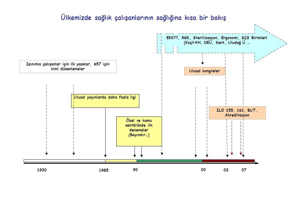 9000 1930 1985 0307 Özel ve kamu sektöründe ilk denemeler (Bayındır…) Ülkemizde sağlık çalışanlarının sağlığına kısa bir bakış Işınımla çalışanlar içi