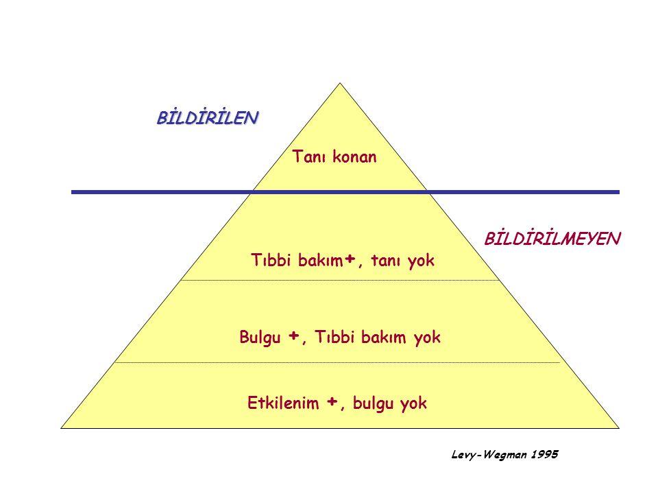 Levy-Wegman 1995 BİLDİRİLEN BİLDİRİLMEYEN Tanı konan Tıbbi bakım +, tanı yok Bulgu +, Tıbbi bakım yok Etkilenim +, bulgu yok