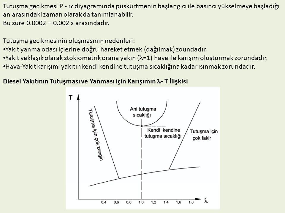 Tutuşma gecikmesi P -  diyagramında püskürtmenin başlangıcı ile basıncı yükselmeye başladığı an arasındaki zaman olarak da tanımlanabilir.