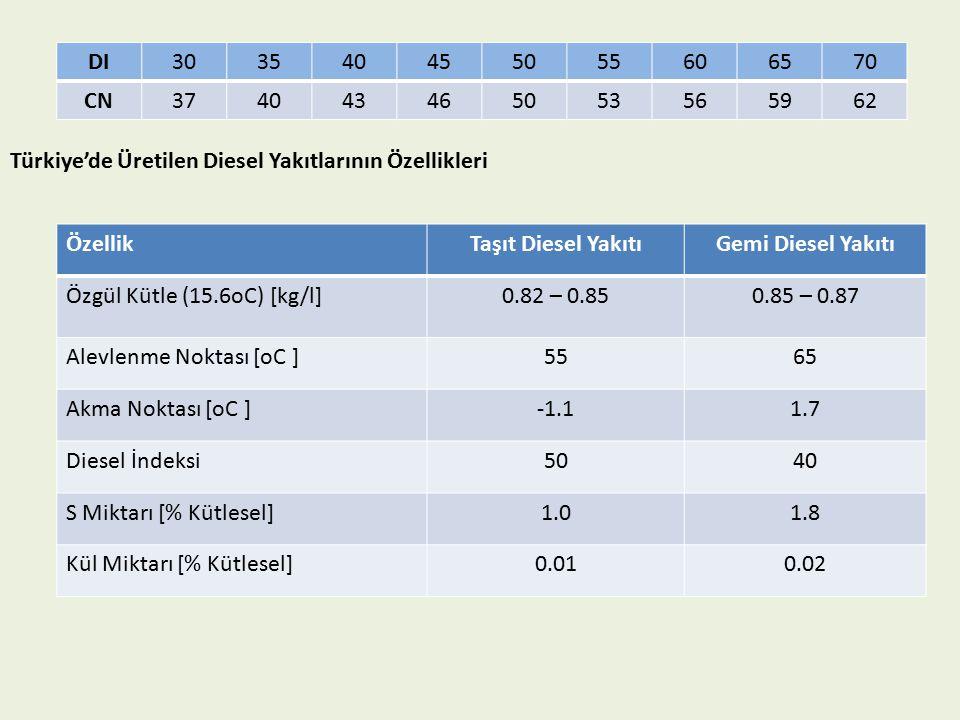 DI303540455055606570 CN374043465053565962 Türkiye'de Üretilen Diesel Yakıtlarının Özellikleri ÖzellikTaşıt Diesel YakıtıGemi Diesel Yakıtı Özgül Kütle (15.6oC) [kg/l]0.82 – 0.850.85 – 0.87 Alevlenme Noktası [oC ]5565 Akma Noktası [oC ]-1.11.7 Diesel İndeksi5040 S Miktarı [% Kütlesel]1.01.8 Kül Miktarı [% Kütlesel]0.010.02