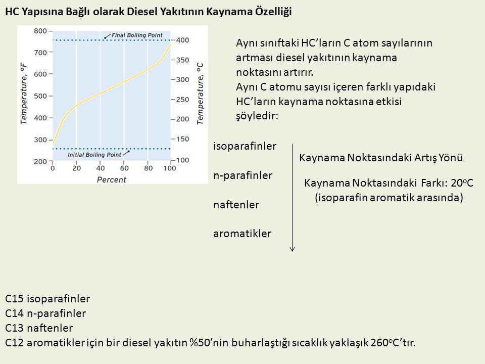 HC Yapısına Bağlı olarak Diesel Yakıtının Kaynama Özelliği Aynı sınıftaki HC'ların C atom sayılarının artması diesel yakıtının kaynama noktasını artırır.