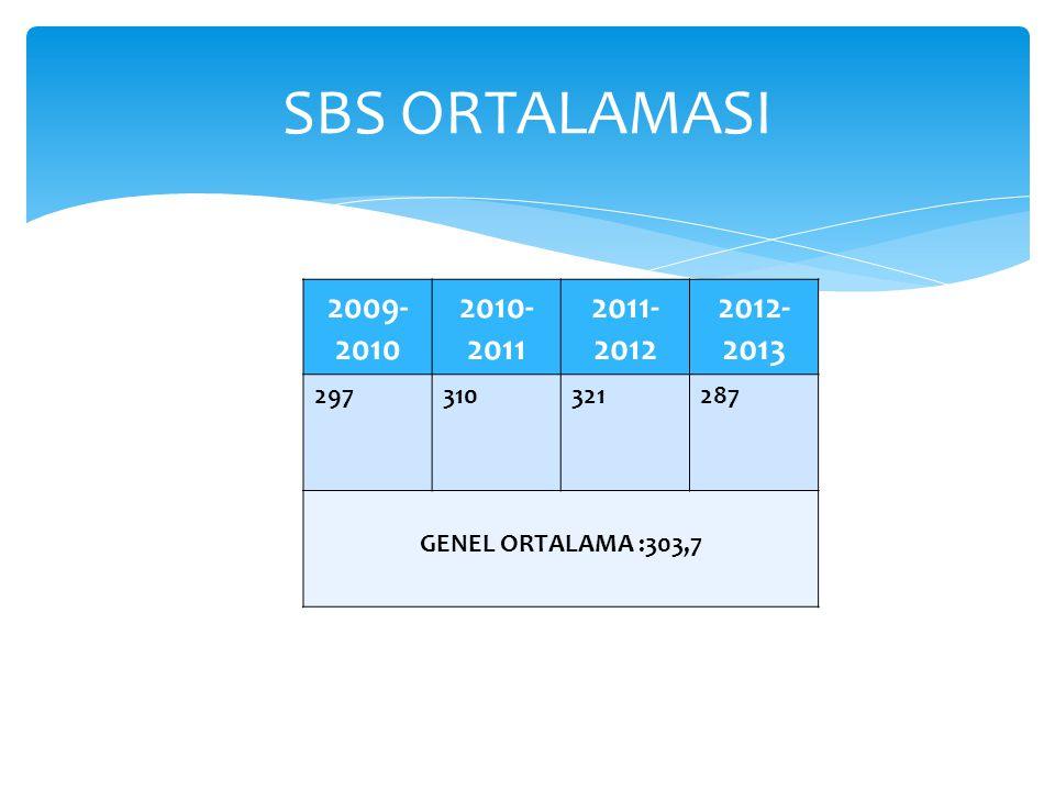 SBS ORTALAMASI 2009- 2010 2010- 2011 2011- 2012 2012- 2013 297310321287 GENEL ORTALAMA :303,7