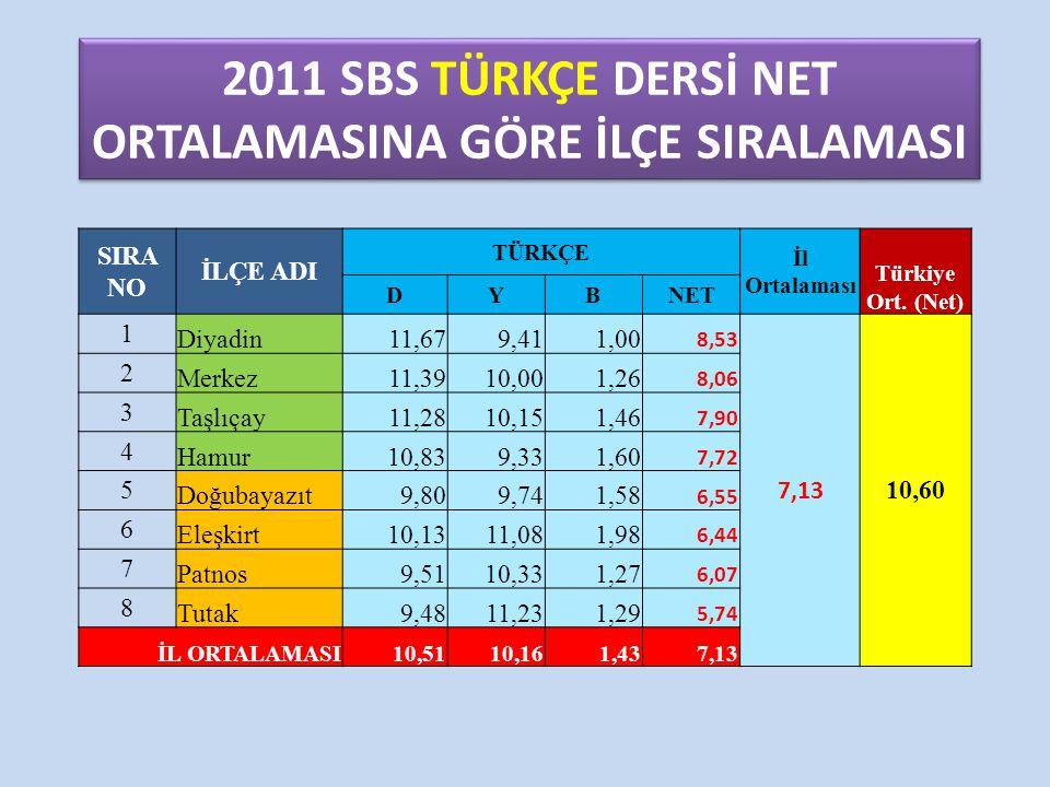 2011 SBS TÜRKÇE DERSİ NET ORTALAMASINA GÖRE İLÇE SIRALAMASI SIRA NO İLÇE ADI TÜRKÇE İl Ortalaması Türkiye Ort. (Net) DYBNET 1 Diyadin11,679,411,00 8,5