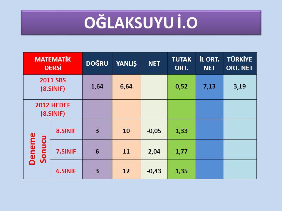 OĞLAKSUYU İ.O MATEMATİK DERSİ DOĞRUYANLIŞNET TUTAK ORT. İL ORT. NET TÜRKİYE ORT. NET 2011 SBS (8.SINIF) 1,646,640,527,133,19 2012 HEDEF (8.SINIF) Dene