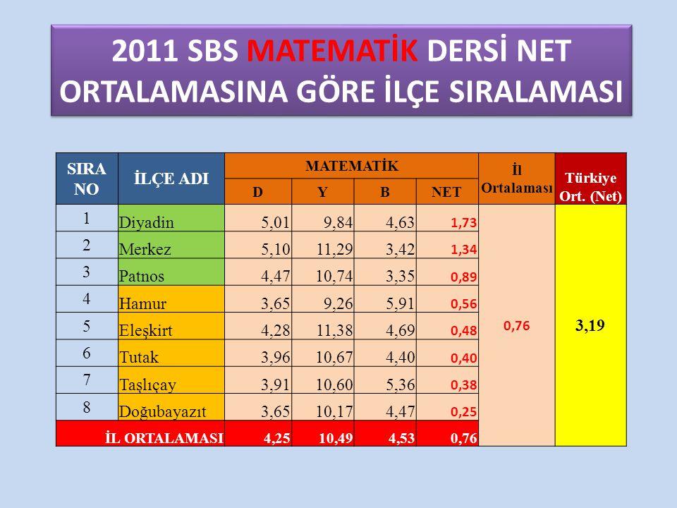 2011 SBS MATEMATİK DERSİ NET ORTALAMASINA GÖRE İLÇE SIRALAMASI SIRA NO İLÇE ADI MATEMATİK İl Ortalaması Türkiye Ort. (Net) DYBNET 1 Diyadin5,019,844,6