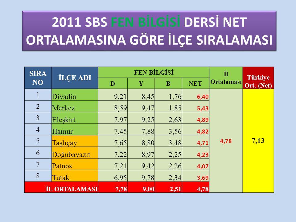 2011 SBS FEN BİLGİSİ DERSİ NET ORTALAMASINA GÖRE İLÇE SIRALAMASI SIRA NO İLÇE ADI FEN BİLGİSİ İl Ortalaması Türkiye Ort. (Net) DYBNET 1 Diyadin9,218,4