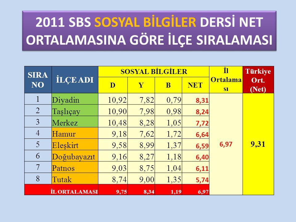 2011 SBS SOSYAL BİLGİLER DERSİ NET ORTALAMASINA GÖRE İLÇE SIRALAMASI SIRA NO İLÇE ADI SOSYAL BİLGİLER İl Ortalama sı Türkiye Ort. (Net) DYBNET 1 Diyad