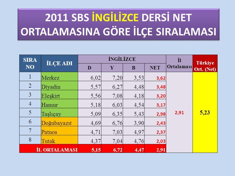 2011 SBS İNGİLİZCE DERSİ NET ORTALAMASINA GÖRE İLÇE SIRALAMASI SIRA NO İLÇE ADI İNGİLİZCE İl Ortalaması Türkiye Ort. (Net) DYBNET 1 Merkez6,027,203,53