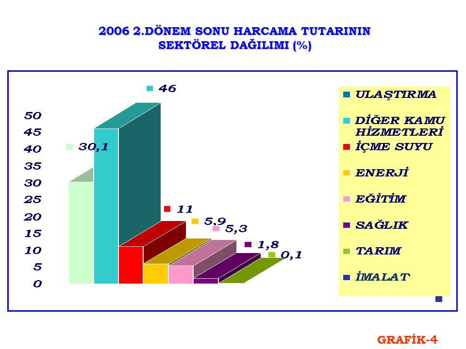 2006 2.DÖNEM SONU HARCAMA TUTARININ SEKTÖREL DAĞILIMI (%) GRAFİK-4