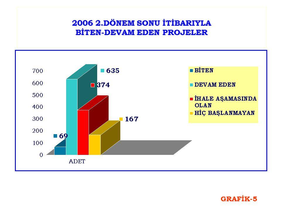 2006 2.DÖNEM SONU İTİBARIYLA BİTEN-DEVAM EDEN PROJELER GRAFİK-5
