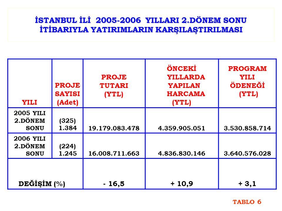 İSTANBUL İLİ 2005-2006 YILLARI 2.DÖNEM SONU İTİBARIYLA YATIRIMLARIN KARŞILAŞTIRILMASI YILI PROJE SAYISI (Adet) PROJE TUTARI (YTL) ÖNCEKİ YILLARDA YAPILAN HARCAMA (YTL) PROGRAM YILI ÖDENEĞİ (YTL) 2005 YILI 2.DÖNEM SONU (325) 1.38419.179.083.4784.359.905.0513.530.858.714 2006 YILI 2.DÖNEM SONU (224) 1.24516.008.711.6634.836.830.1463.640.576.028 DEĞİŞİM (%) - 16,5+ 10,9+ 3,1 TABLO 6