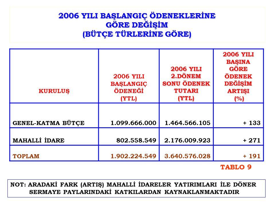 2006 YILI BAŞLANGIÇ ÖDENEKLERİNE GÖRE DEĞİŞİM (BÜTÇE TÜRLERİNE GÖRE) KURULUŞ 2006 YILI BAŞLANGIÇ ÖDENEĞİ (YTL) 2006 YILI 2.DÖNEM SONU ÖDENEK TUTARI (YTL) 2006 YILI BAŞINA GÖRE ÖDENEK DEĞİŞİM ARTIŞI (%) (%) GENEL-KATMA BÜTÇE1.099.666.0001.464.566.105+ 133 MAHALLİ İDARE 802.558.5492.176.009.923+ 271 TOPLAM1.902.224.5493.640.576.028+ 191 NOT: ARADAKİ FARK (ARTIŞ) MAHALLİ İDARELER YATIRIMLARI İLE DÖNER SERMAYE PAYLARINDAKİ KATKILARDAN KAYNAKLANMAKTADIR TABLO 9