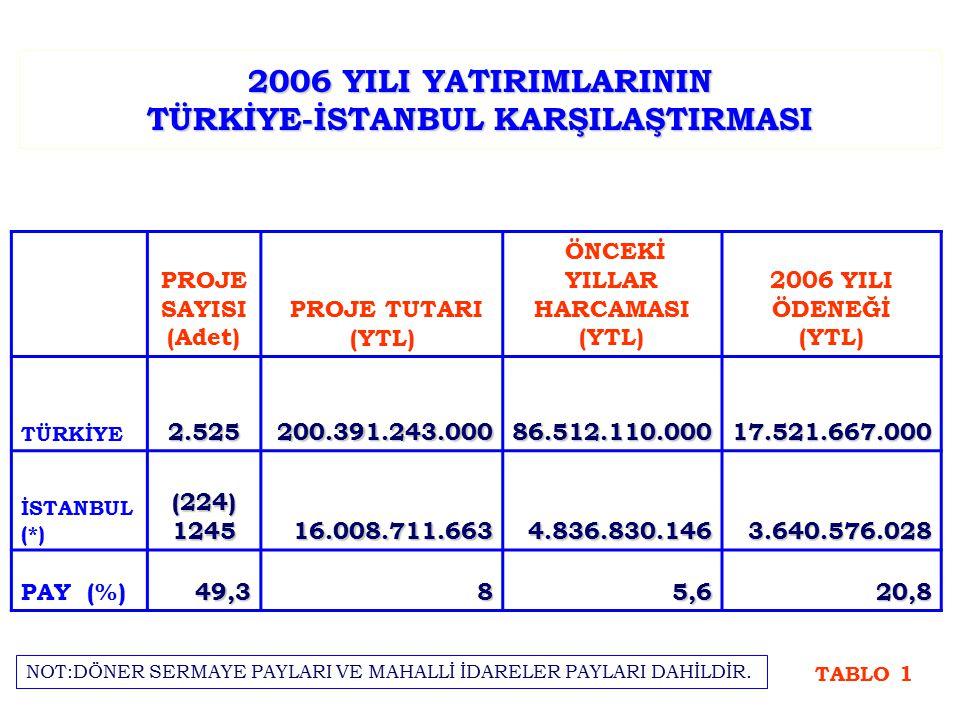 2006 YILI YATIRIMLARININ TÜRKİYE-İSTANBUL KARŞILAŞTIRMASI PROJE SAYISI (Adet) PROJE TUTARI (YTL) ÖNCEKİ YILLAR HARCAMASI (YTL) 2006 YILI ÖDENEĞİ (YTL) TÜRKİYE2.525200.391.243.00086.512.110.00017.521.667.000 İSTANBUL (*)(224)124516.008.711.6634.836.830.1463.640.576.028 PAY (%)49,385,620,8 TABLO 1 NOT:DÖNER SERMAYE PAYLARI VE MAHALLİ İDARELER PAYLARI DAHİLDİR.