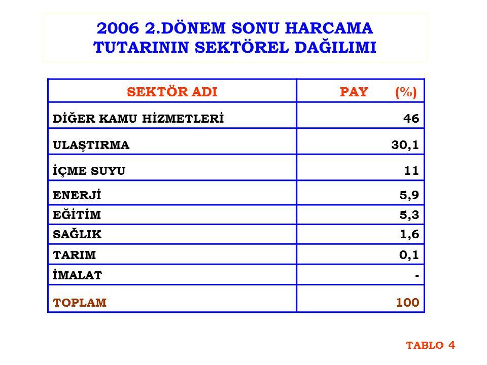 2006 2.DÖNEM SONU HARCAMA TUTARININ SEKTÖREL DAĞILIMI SEKTÖR ADI PAY (%) DİĞER KAMU HİZMETLERİ46 ULAŞTIRMA30,1 İÇME SUYU11 ENERJİ5,9 EĞİTİM5,3 SAĞLIK1,6 TARIM0,1 İMALAT- TOPLAM100 TABLO 4