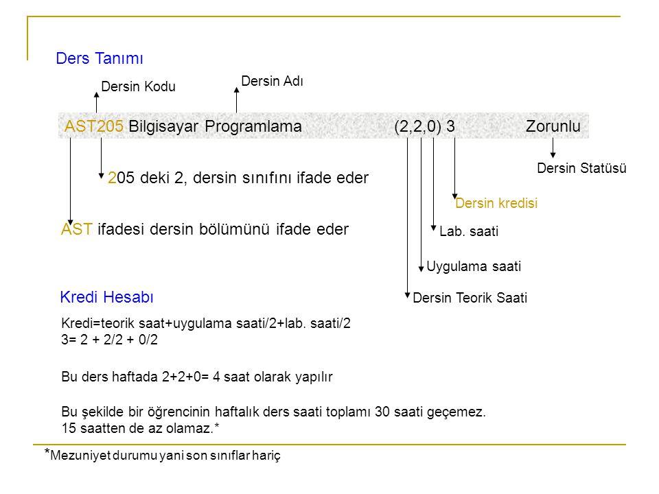 Ders Tanımı AST205 Bilgisayar Programlama (2,2,0) 3 Zorunlu AST ifadesi dersin bölümünü ifade eder 205 deki 2, dersin sınıfını ifade eder Dersin Statü