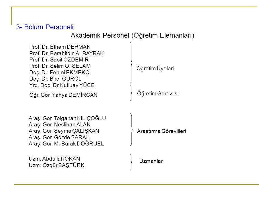 Prof. Dr. Ethem DERMAN Prof. Dr. Berahitdin ALBAYRAK Prof. Dr. Sacit ÖZDEMİR Prof. Dr. Selim O. SELAM Doç. Dr. Fehmi EKMEKÇİ Doç. Dr. Birol GÜROL Yrd.