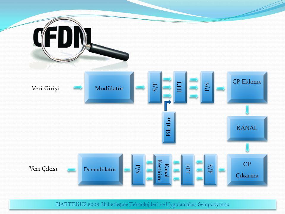 Modülatör S/PIFFTP/S CP Ekleme KANAL CP Çıkarma S/PFFTP/S Demodülatör Pilotlar Kanal Kestirimi Veri Girişi Veri Çıkışı HABTEKUS 2009-Haberle ş me Tekn