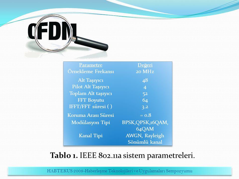 Tablo 1. IEEE 802.11a sistem parametreleri. HABTEKUS 2009-Haberle ş me Teknolojileri ve Uygulamaları Sempozyumu
